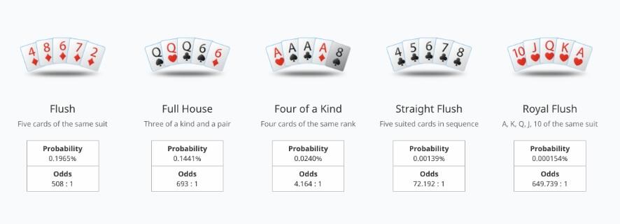 poker odds guide