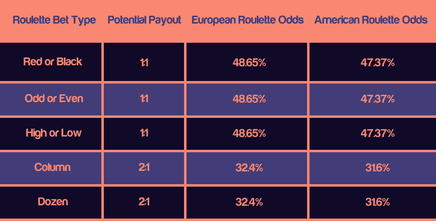 roulette odds chart